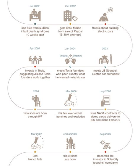 Infographic Life Story of SpaceX Founder Elon Musk
