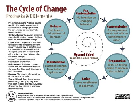 The Stages of Change (Prochaska & DiClemente) – Social