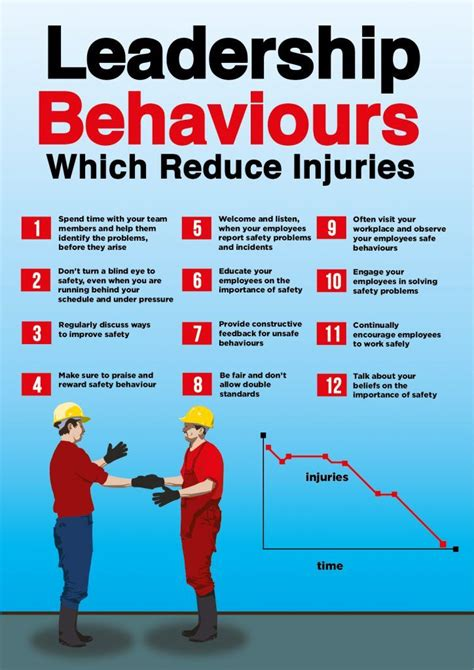 12 supervisory behaviors that will reduce your injury rate