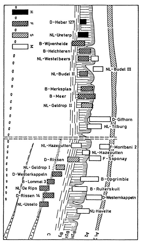 Stratigraphical position with the vertical artefact