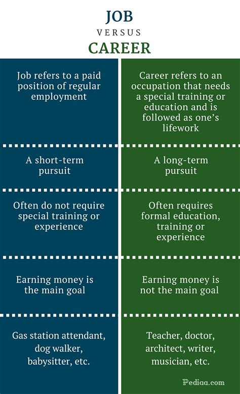 Difference Between Job and Career   Definition, Meaning