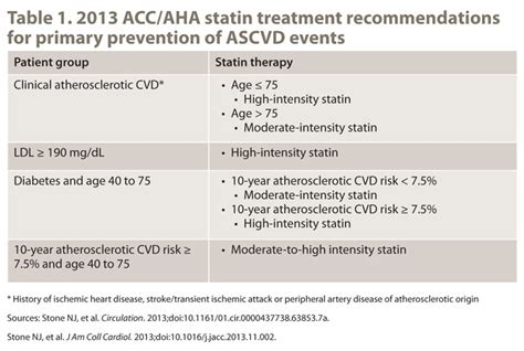 Lipid-lowering therapy for primary prevention of CV events