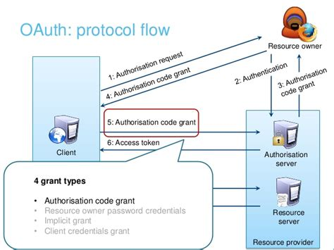 Mobile authentication and authorisation: OpenID and OAuth