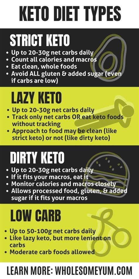 Pin on Keto Low Carb Diet