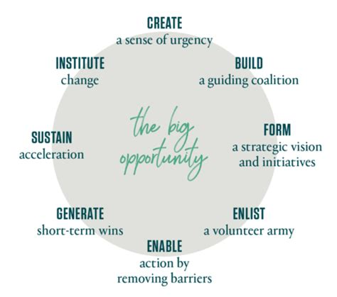 The 8-Step Process for Leading Change - Kotter