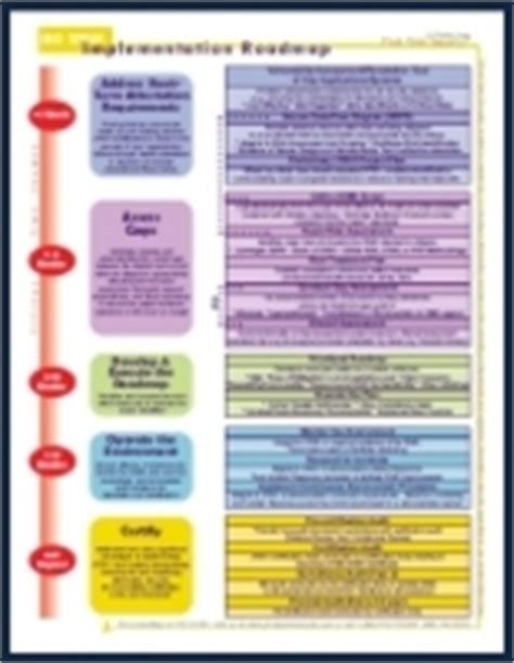ISO 27001 Roadmap Provides Direction and Takes Guesswork