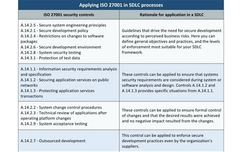 ISO 27001 – integrating A